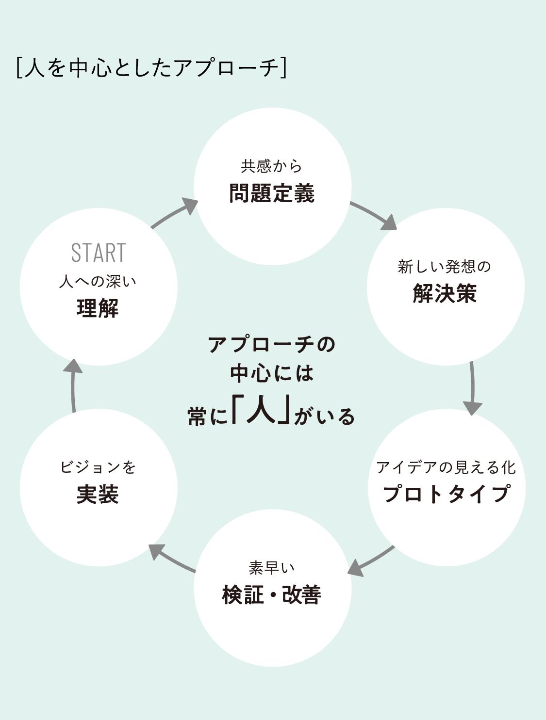 「人を中心」とした、自由な発想のデザイン戦略